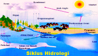 Pengertian Hidrosfer dan Contohnya