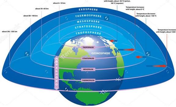 Pengertian Atmosfer Bumi dan Lapisannya