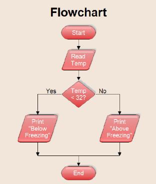 Pengertian Flowchart Secara Umum Dan Menurut Para Ahli Lengkap