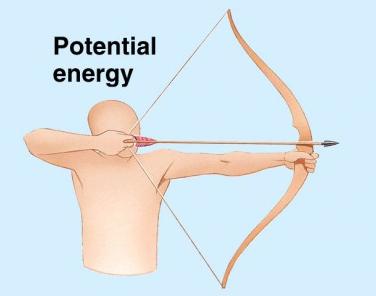 Pengertian Energi Potensial, Rumus dan Contoh Soal