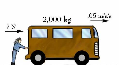 Pengertian Gaya, Jenis-jenis Gaya, dan Contoh Gaya Dalam Fisika