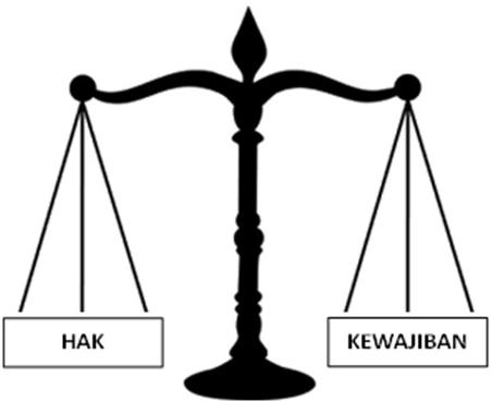 Pengertian Hak Dan Kewajiban Secara Umum Dan Sebagai Warga Negara