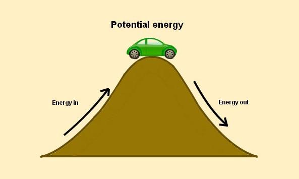 Pengertian Energi Potensial