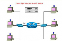 Pengertian Router Lengkap ! (Jenis-jenis, Fungsi dan Cara Kerja Router)