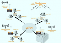 Pengertian WIde Area Network (WAN) Lengkap ! Jenis-jenis, Karakteristik, Fungsi dan Protokolnya !