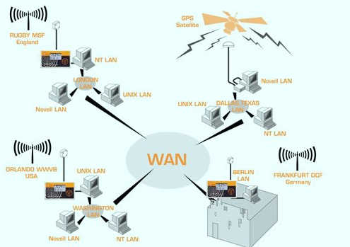 Pengertian Wide Area Network Wan Lengkap