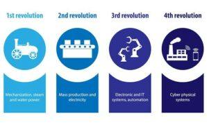 Pengertian Revolusi Industri