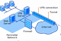 Pengertian VPN | Fungsi, Manfaat, Cara Kerja serta Kelebihan dan Kekurangannya
