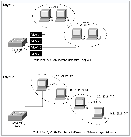 Pengertian VLAN, Jenis