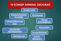 Pengertian 10 Konsep Esensial Geografi beserta Contohnya !