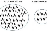 Pengertian Populasi dan Sampel Menurut Para Ahli Serta Teknik Sampel