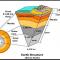 Pengertian Litosfer, Fungsi dan Contohnya